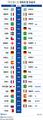 역대 월드컵 개최국 및 우승국