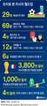 숫자로 본 러시아 월드컵