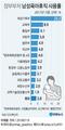 [그래픽] 정부부처 남성육아휴직 사용률 불과 3.8%