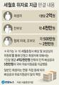 """[그래픽] 세월호 참사 4년만에 국가배상책임 판결…""""희생자 1명당 2억"""""""