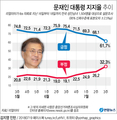 [그래픽] 문대통령 지지율 61.7%로 급락…하락폭 최대