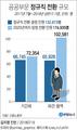 [그래픽] 지난 1년간 공공부문 비정규직 13만3천명 정규직 전환