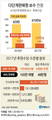 [그래픽] 다단계판매원 82% 작년수입 '0원'
