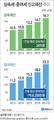 [그래픽] 1인당 상속세 신고재산 24억원…증여는 2억원 육박