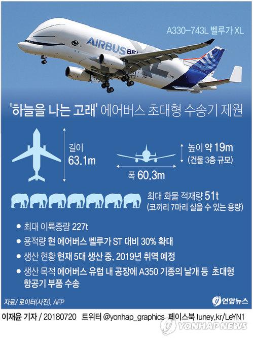 [그래픽] 에어버스 '하늘 나는 고래' 초대형수송기 시험비행 성공