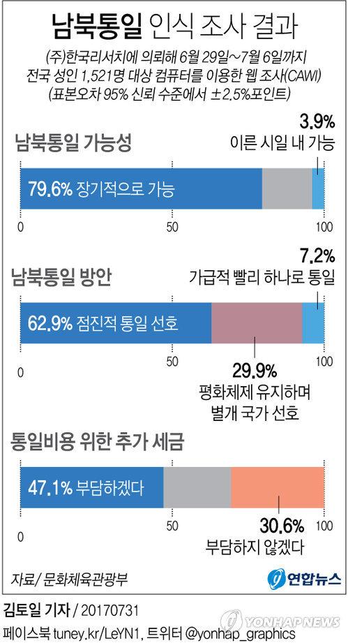 [그래픽] 남북관계 인식 여론조사 결과