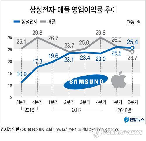 반도체 앞세운 삼성전자, 수익성 세계 1위…애플 첫 추월
