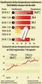 Clasificación de las temperaturas máximas en Seúl debido a la peor ola de calor