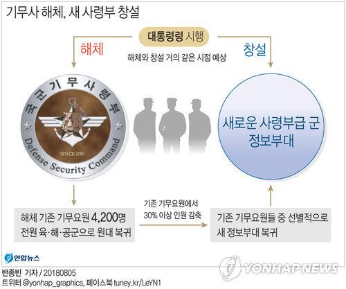 기무사 4천200명 모두 원대복귀한다…30% 감축·선별적 복귀
