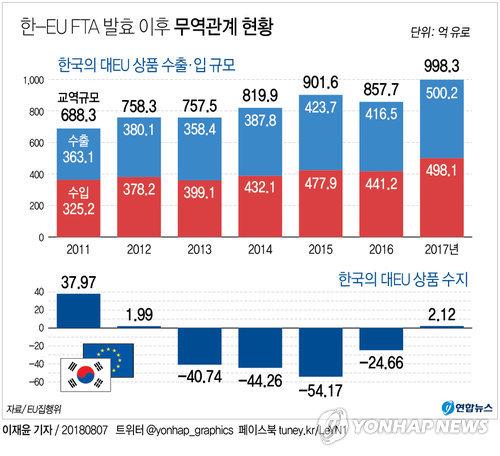 [그래픽] 한-EU FTA 발효 이후 무역관계 현황