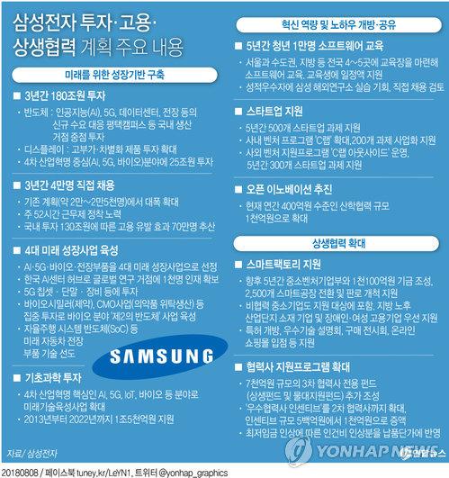 [그래픽] 삼성, 3년간 180조원 투자·4만명 채용