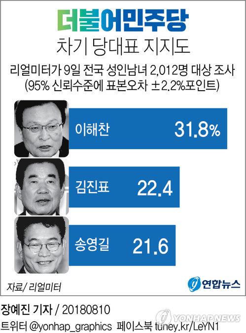 [그래픽] 민주 당대표 지지도, 이해찬 31.8% 1위[리얼미터]