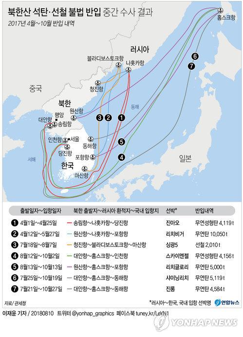 [그래픽] 66억원 상당 북한산 석탄 등 위장반입 적발