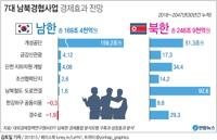 [그래픽] 문 대통령 '남북경협 경제효과 170조원'