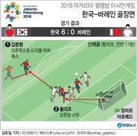 [그래픽] 아시안게임 한국 축구, 바레인에 6-0 대승