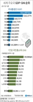 [그래픽] 세계 주요국 GDPㆍGNI 순위