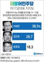 [그래픽] 민주 당권주자 지지도…'이해찬 1강' 판세[리얼미터]