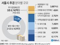 [그래픽] 서울시 '역대 최대' 추경 3조7천억원 편성