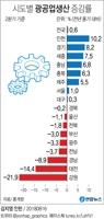 [그래픽] '평창특수 끝' 강원 산업생산 22%↓