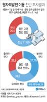 """[그래픽] """"원전 이용 찬성 71.6%"""""""