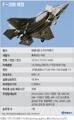 스텔스전투기 F-35B 제원