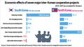 Economic impact of inter-Korean cooperation projects