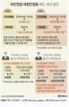 국민연금 보험료율 11∼13.5%로 올려야(종합)
