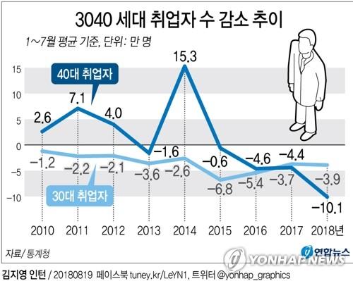 올해 3040 세대 취업자 월평균 14만명↓…40대 역대 최대 급감