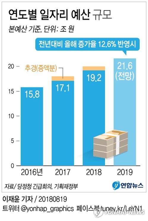 """당정청 """"일자리창출에 최우선…내년 관련예산 증가율 12.6%이상"""""""