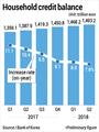 S. Korea's household credit balance