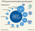 S. Korea's 2019 gov't budget plan