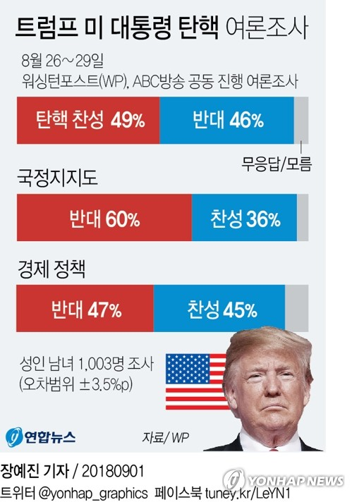 트럼프 탄핵 찬성 49%, 반대 46%…WP-ABC방송 공동 여론조사