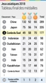 Jeux asiatiques 2018 : tableau final des médailles