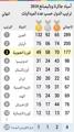 ترتيب الدول حسب الميداليات في آسياد جاكرتا وباليمبانغ 2018
