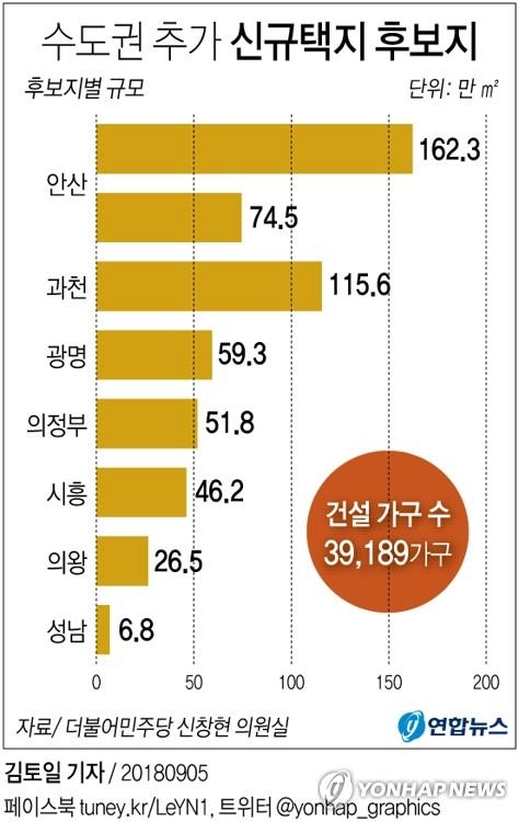 [그래픽] 과천·안산 등 경기도 신규택지 8곳 물색 중
