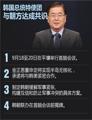韩总统特使团与朝方达成共识
