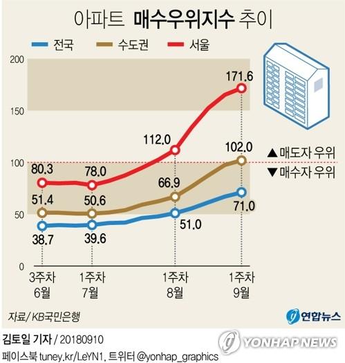 [그래픽] 서울 아파트 '매도자 우위' 2주 연속 최고치