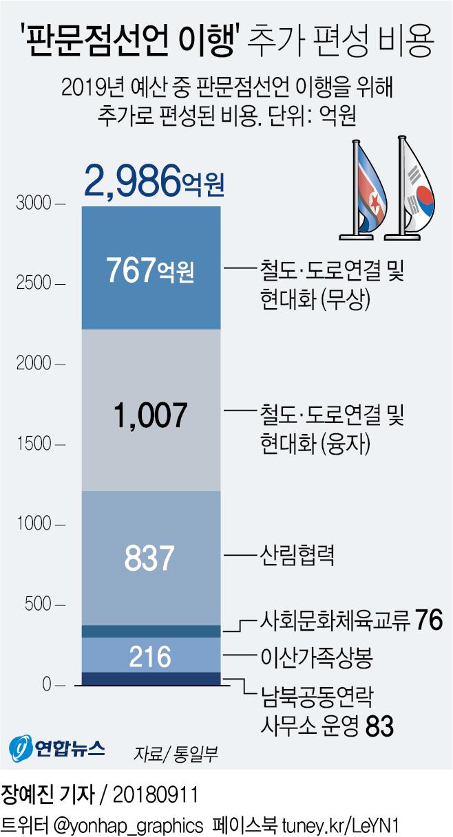 [그래픽] '판문점선언 이행' 추가 편성 비용
