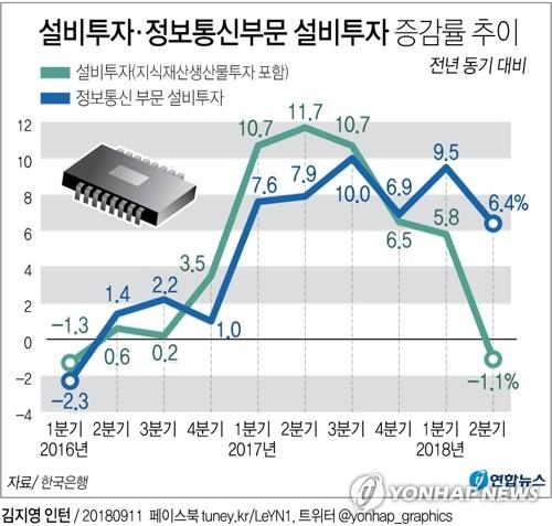 반도체 주춤…ICT 설비투자 증가율, 1년 반 만에 최저