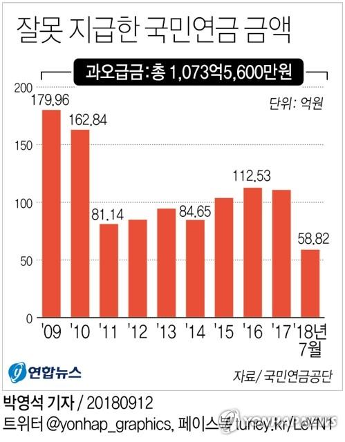 [그래픽] 잘못 지급한 국민연금 금액