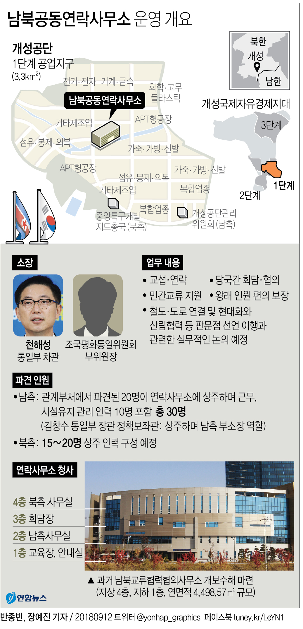 [그래픽] 남북연락사무소 14일 개소