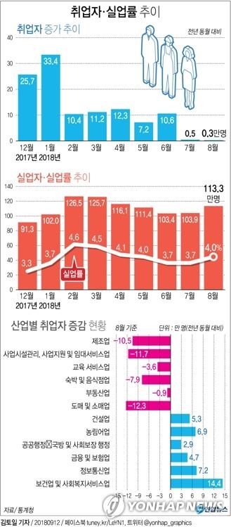 [그래픽] 8월 취업자 전년 대비 3천명 증가