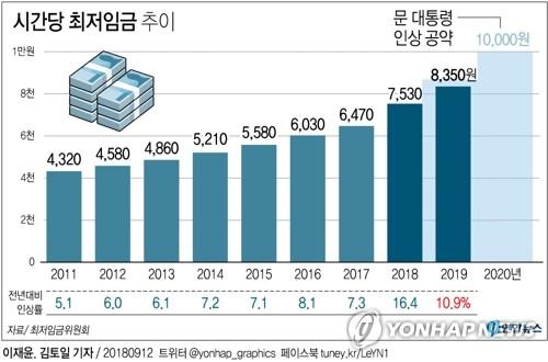 [그래픽] 시간당 최저임금 추이