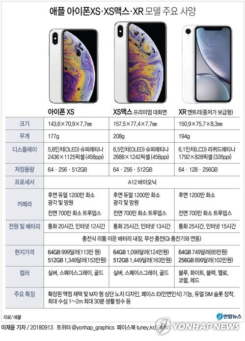 애플, 아이폰XS·XS맥스·XR 3종 공개…애플워치엔 심전도 기능(종합2보)