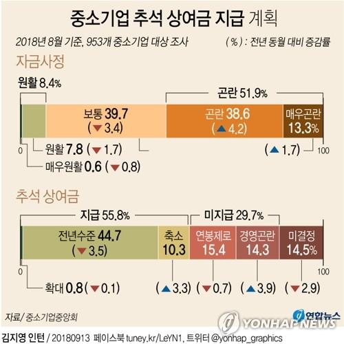 """[그래픽] """"중소기업 51.9% 추석 자금사정 '곤란'"""