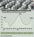 Gov't policy measures and impact on apartment prices