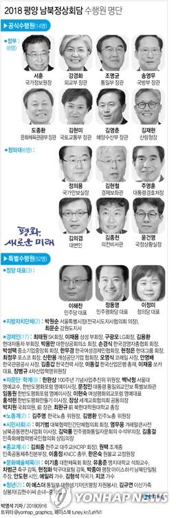 평양정상회담 방북단에 이재용 포함…최태원·구광모·현정은도(종합)