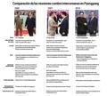 Comparación de las reuniones cumbre intercoreanas en Pyongyang