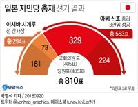 [그래픽] 일본 자민당 총재 선거 결과