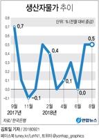 [그래픽] 8월 생산자물가 0.5%↑